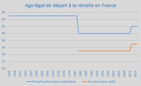 Age Legal De Depart A La Retraite