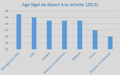 Age Legal De Depart A La Retraite