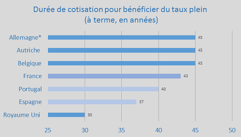 Duree De Cotisation Requise
