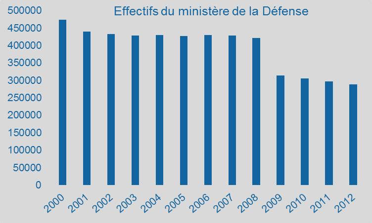 Effectifs du minist re de la d fense for Ministere de defense
